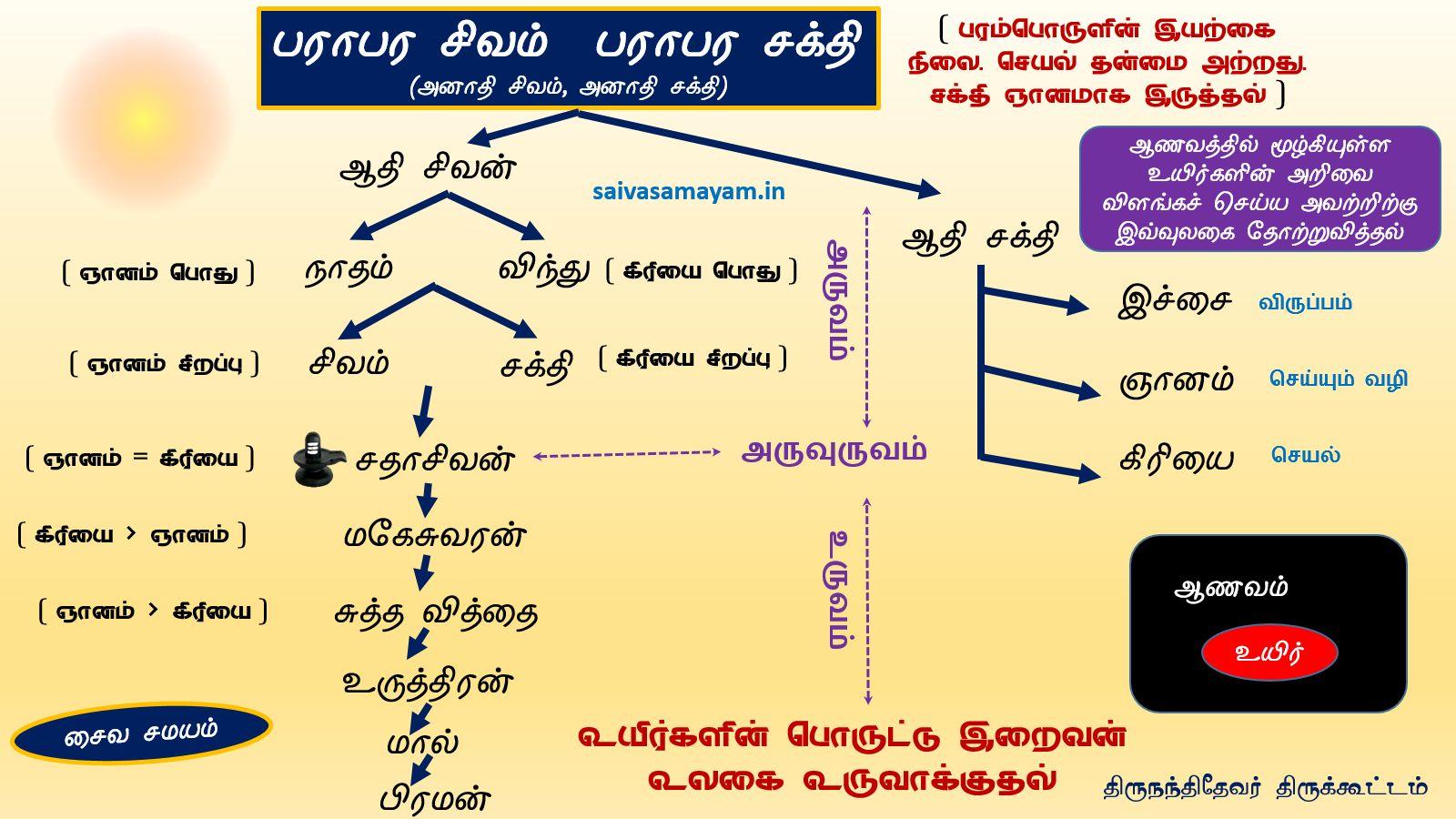 http://www.saivasamayam.in/wp-content/uploads/2017/04/Nutpam3pic3.jpg